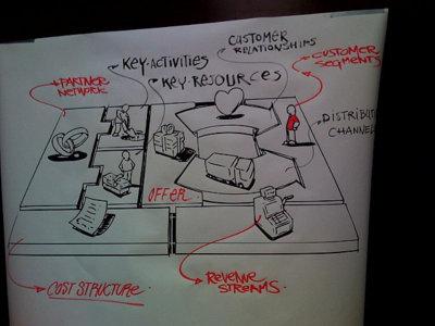 Modelo de negocio online de intermediación