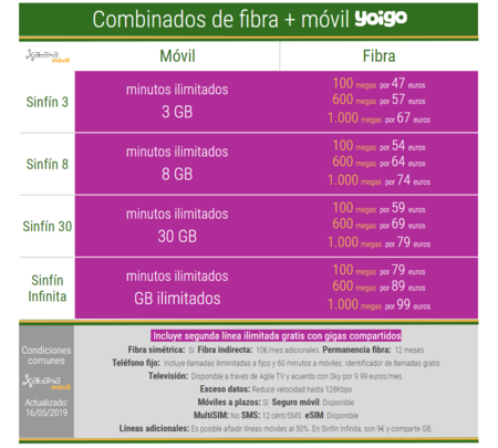 Tarifas Combinadas De Fibra Y Movil Yoigo