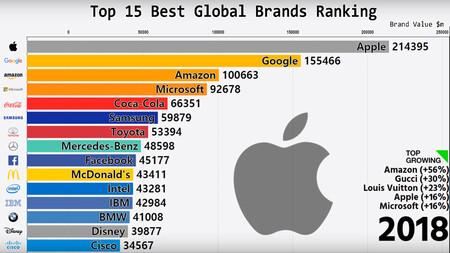 La evolución de las marcas más valiosas durante los últimos veinte años, explicada en un vídeo