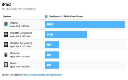 iPad Air, más rápido que el MacBook Air de 2010