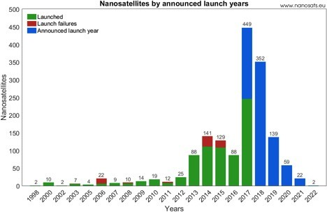 Space Junk Chart