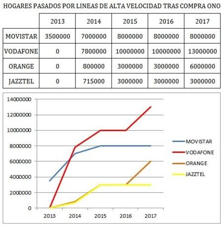 Previsión de hogares pasados por líneas de alta velocidad tras comprar Vodafone ONO