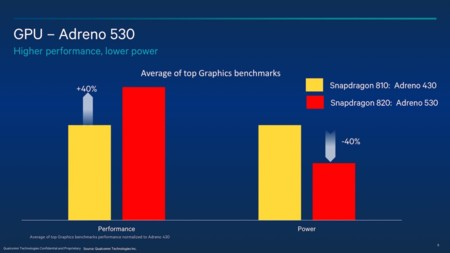 Snapdragon 820 Power Effiency