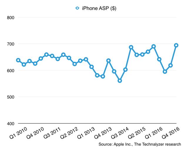 precio medio iPhone