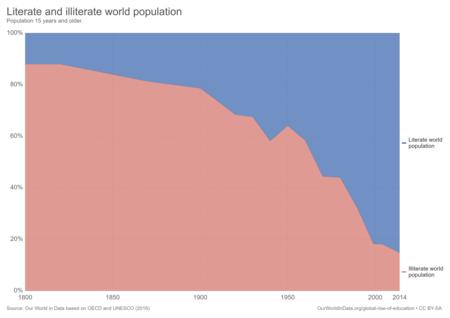 Porcentagem de população alfabetizada