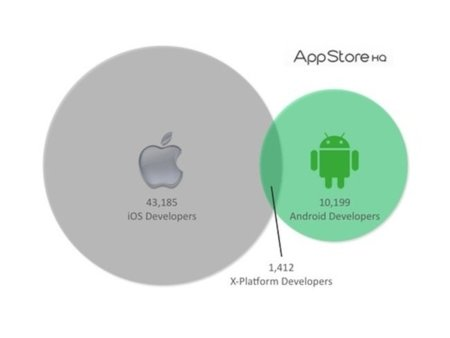 Los desarrolladores de iOS VS desarrolladores de Android