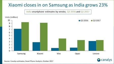 Gráfico de ventas de terminales en India