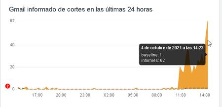 Intermitencia y fallas de Gmail en México