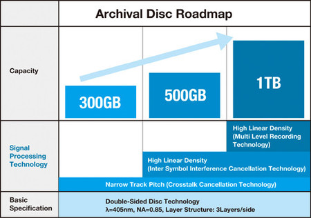 Archival Disc Roadmap