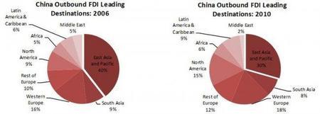 El Banco Mundial nos analiza la inversión internacional de China