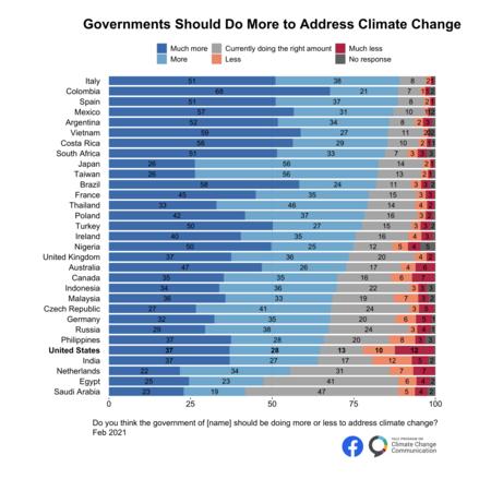 International Climate Opinion February