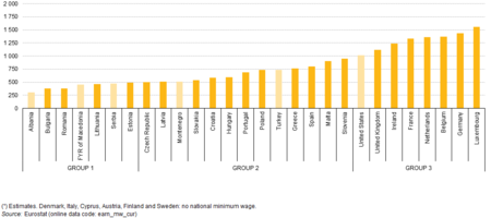 Minimum Wages January 2015 Pps Per Month Yb15 Ii