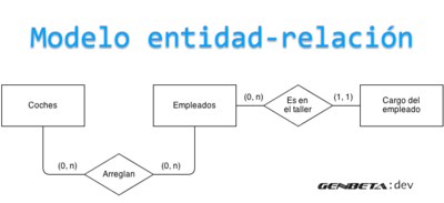 Fundamento de las bases de datos: Modelo entidad-relación