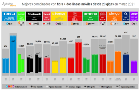 Mejores Combinados Con Fibra Dos Lineas Moviles Desde 20 Gigas En Marzo 2021