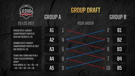 Lcs Eu Formato 2017 Grupos