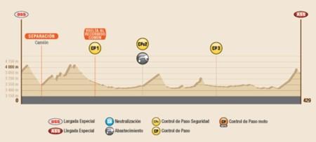 Perfil Etapa4 Dakar2016