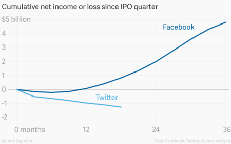 Cumulative Net Income Or Loss Since Ipo Quarter Facebook Twitter Chartbuilder