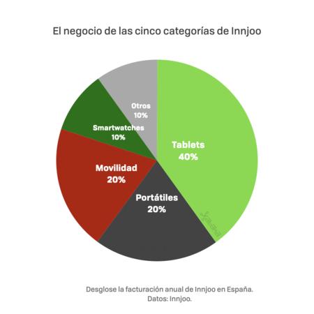 40% para las tablets, 20% para portátiles, 20% para movilidad, 10% para relojes inteligentes, y 10% para otros productos (accesorios, auriculares, altavoces...)