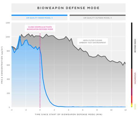 Biohazard Linegraph