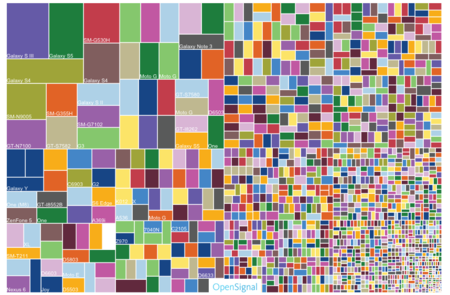 Un Android cada vez más fragmentado, una visión del mercado en 2015