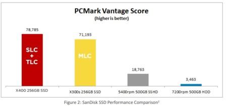 Sandisk X400 Pcmark