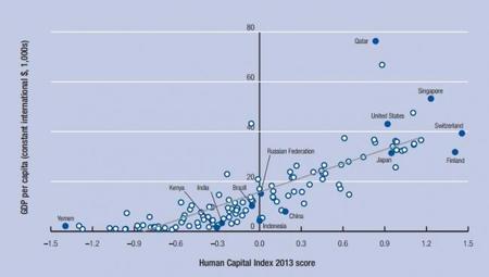 FEM Indice de Capital Humano 2013 y PIB per capita