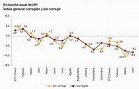 Producción industrial cae 8,2% en España y 2,2% en Alemania