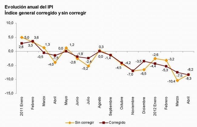 Evolución indice industrial España abril 2012
