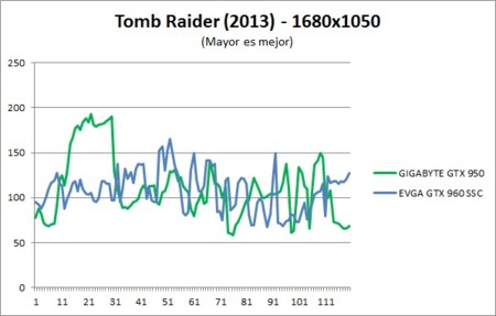Benchmark Tombraider 1680x1050