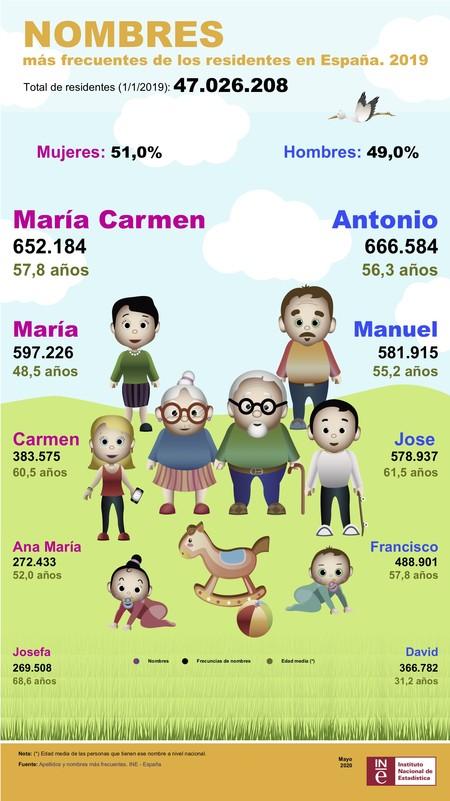 Infografia-Nombres