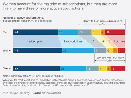 Subscription Count Men Versus