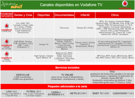 Canales Vodafone TV
