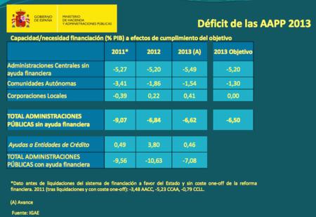 Déficit del 2013, dentro del guión previsto por Hacienda
