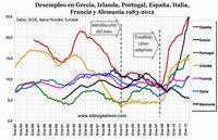El euro y la evolución del desempleo en Europa