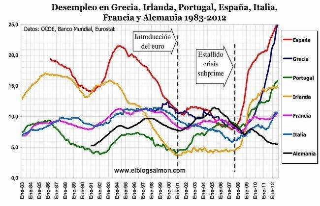 Desempleo en Europa 1983 - 2012