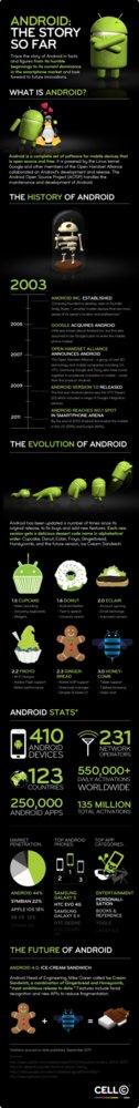 La historia de Android
