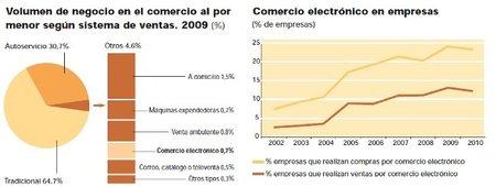 El comercio electrónico sólo aporta el 0,7% de las ventas en el comercio al por menor