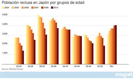 Poblacion Reclusa Japon Por Edad Graficos
