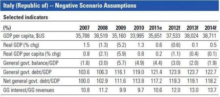 sp-italy-downrating201109.jpg