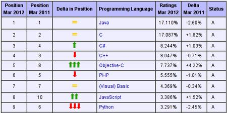 Tabla de lenguajes más usados.