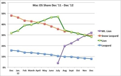 Mountain Lion se convierte en el sistema con mayor presencia de OS X