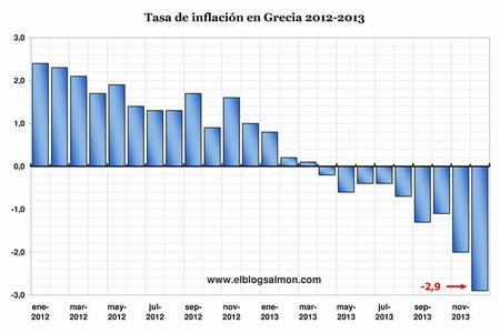Inflación en Grecia