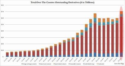 La burbuja de derivados financieros se sigue hinchando con peligrosa rapidez