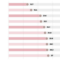 Las ciudades con la peor hora punta del mundo, explicadas en estos gráficos