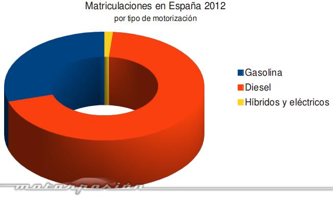Ventas de coches híbridos y eléctricos 2012