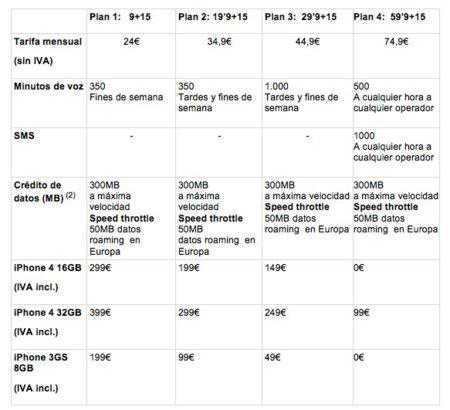 precios y tarifas iphone 4 vodafone