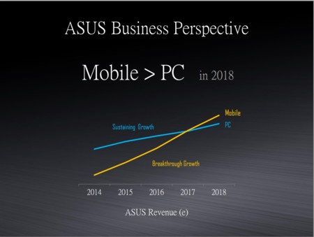 Asus Q12015 Mobile Vs Pcs