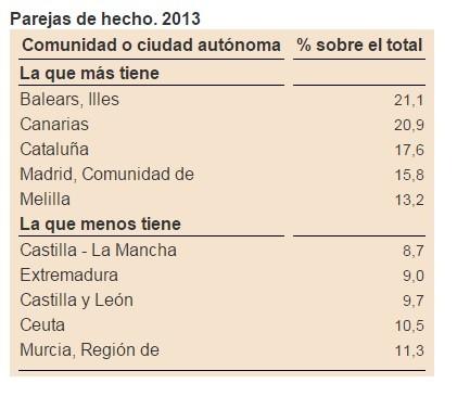 Parejas De Hecho 2013