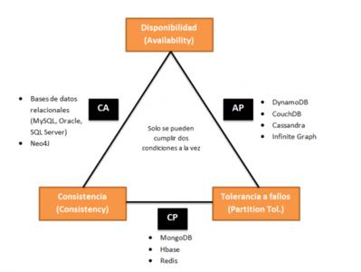 NoSQL: clasificación de las bases de datos según el teorema CAP
