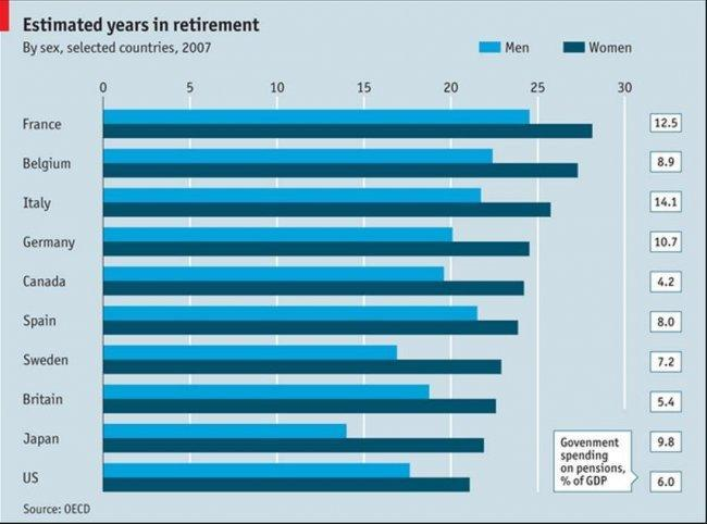 economist-years-of-retirement.JPG